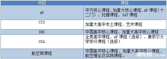 华美国际高中2017年度招生简章!