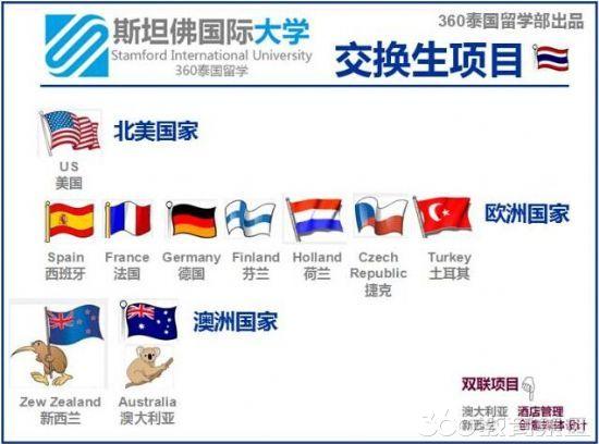 申请交换生的国家有哪些