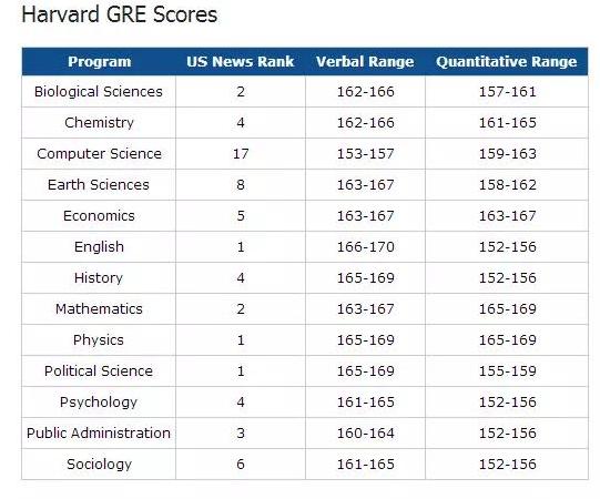 哈佛大学不同专业录取所需GRE分数线