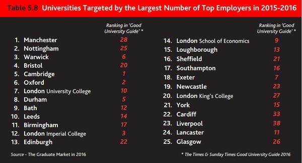 顶尖企业雇主最想要的英国大学Top25