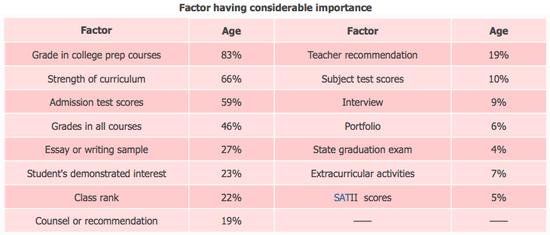 国际学校学生必读:SAT考试你不知道的五件事