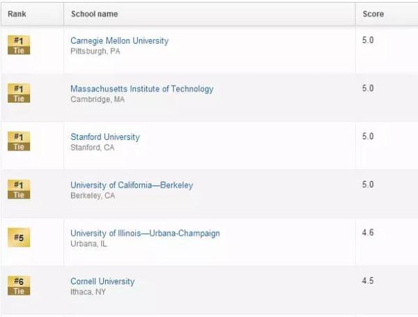 伊利诺伊大学香槟分校计算机科学专业有多强?