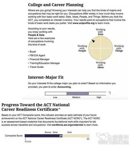 9月ACT将启用最新的成绩报告 考生可多角度分析分数
