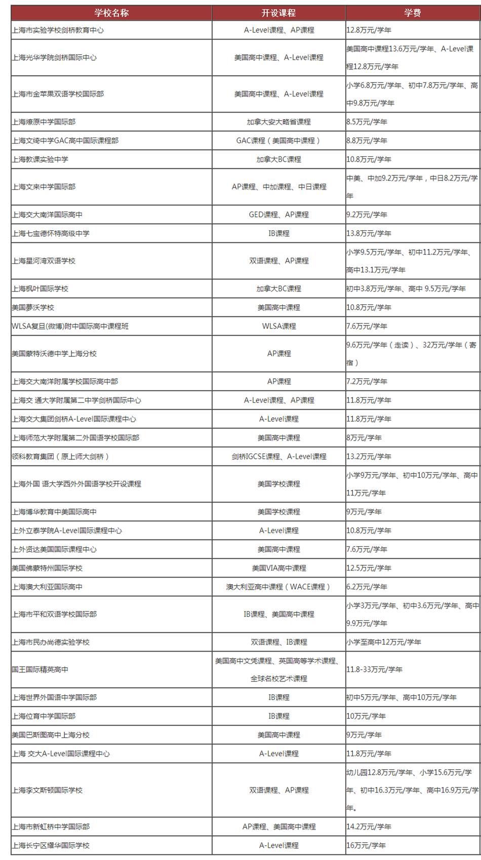 上海招收中国学生的国际学校有哪些