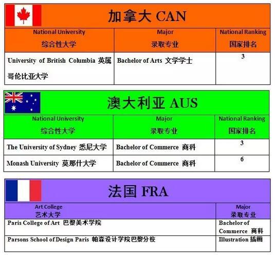 上海协和双语高中2017大学录取数据更新