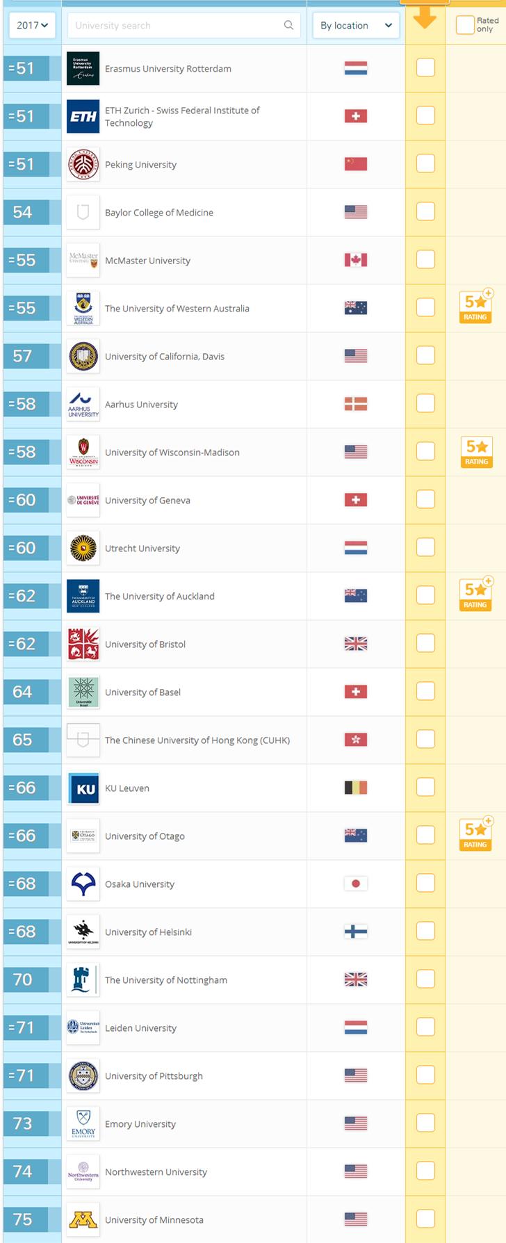 2017年QS世界大学专业排名TOP100(生命科学与医学篇)
