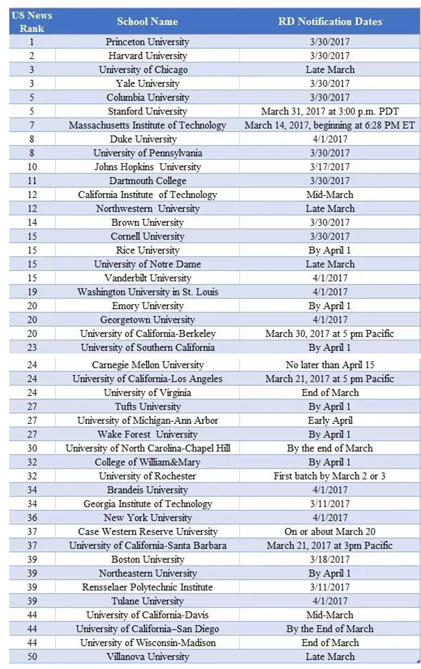 美国本科录取结果发放时间一览表