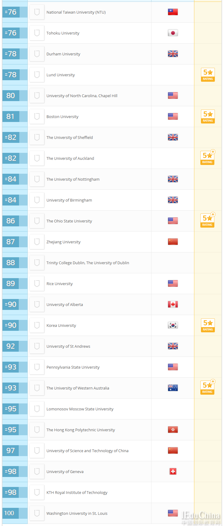 2018QS世界大学排名最新出炉 麻省理工获六连冠