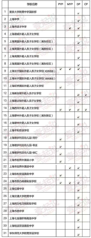 上海竟然有31所学校获得IB授权认证 有你的母校吗?