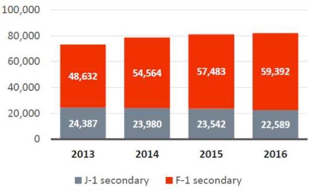 2013-2016美国中学国际学生趋势报告:赴美学生数量继续增长