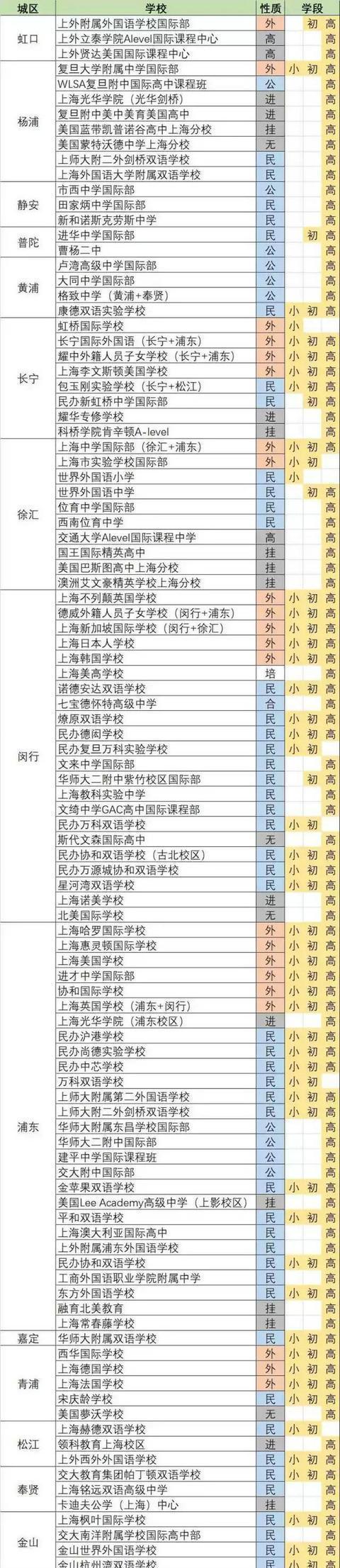 上海105所国际学校一览表