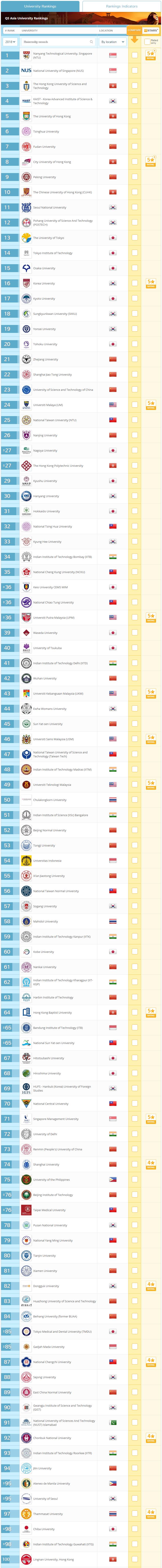 2018QS亚洲大学排行榜发布 TOP5是哪些院校?