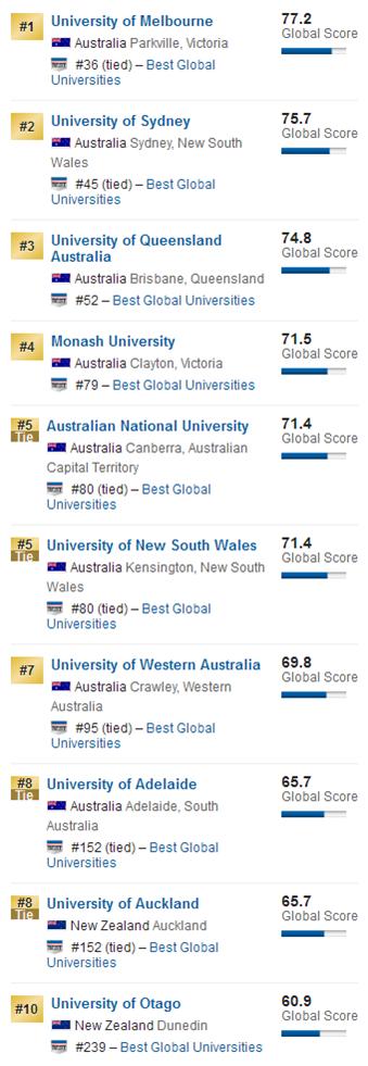 留学参考:USNews澳大利亚/新西兰最佳全球大学
