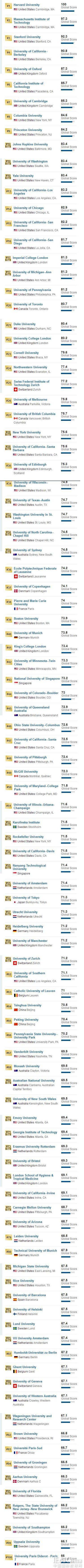 U.S.News2018世界大学排名TOP100