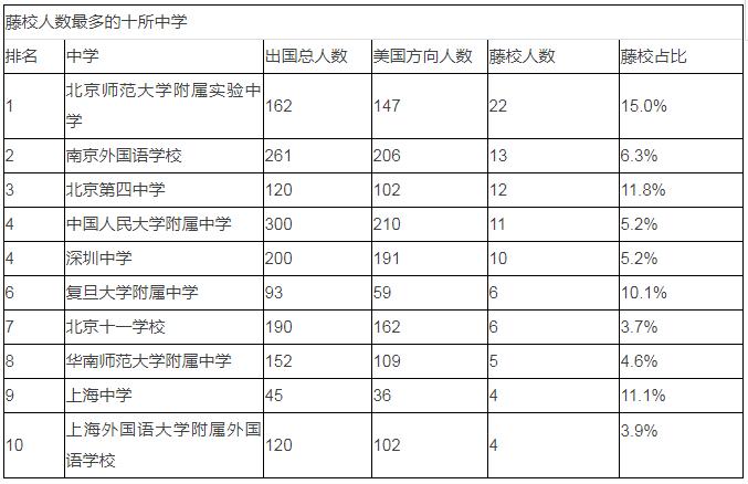 2022届藤校offer花落哪些中国学校?