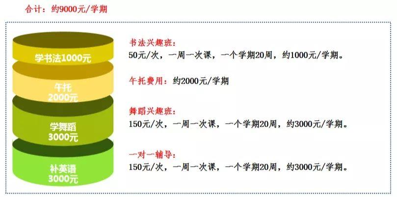 西安交大中马阳光学校学费是多少?