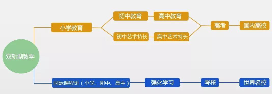 西安交大中马阳光学校2020年招生简章