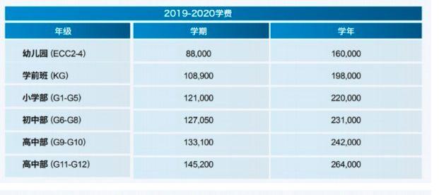 北京的国际学校及学费,学费一年最高近30万!