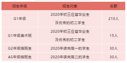 深大师院国际高中公布2021年最新招生信息公布,明年1月份入学考!