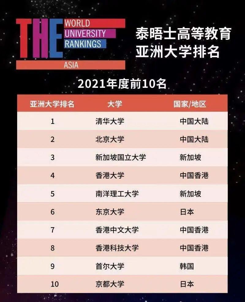 清华北大位列亚洲大学排名前二,中国大陆31所高校跻身排行榜百强
