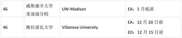 消息:2018年美国大学TOP50ED/EA放榜时间已公布