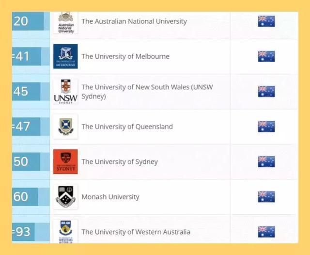 澳洲大学很水?这才是真相
