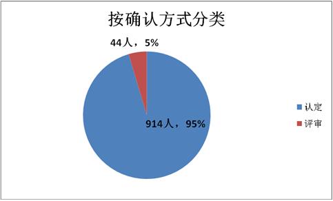 深圳大力引进海外高层次人才 奖励补贴累超9亿元