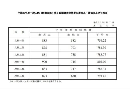 好厉害! 日本高考有人拿了满分