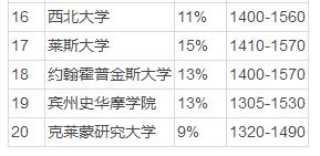 Niche美国最难进的大学TOP10出炉 谁才能成为那些5%